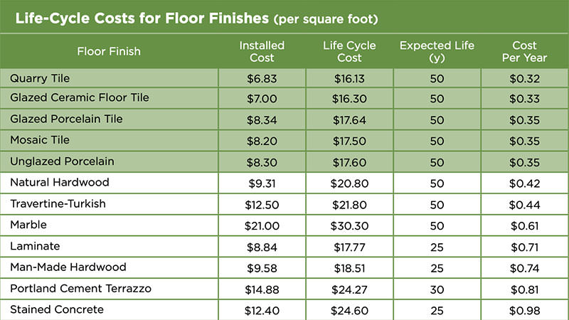 """Chart titled """"Life-Cycle Costs for Floor Finishes per square foot"""""""